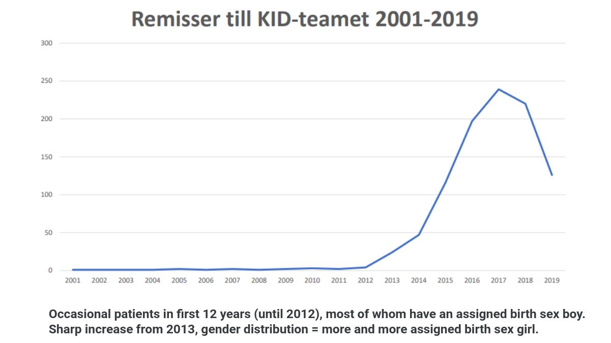 Child referrals to gender clinics in Sweden