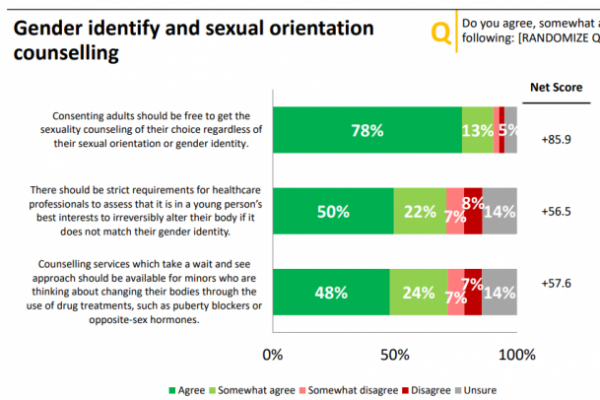 Opinion poll: Canadians expect strict requirements for youth medical transition