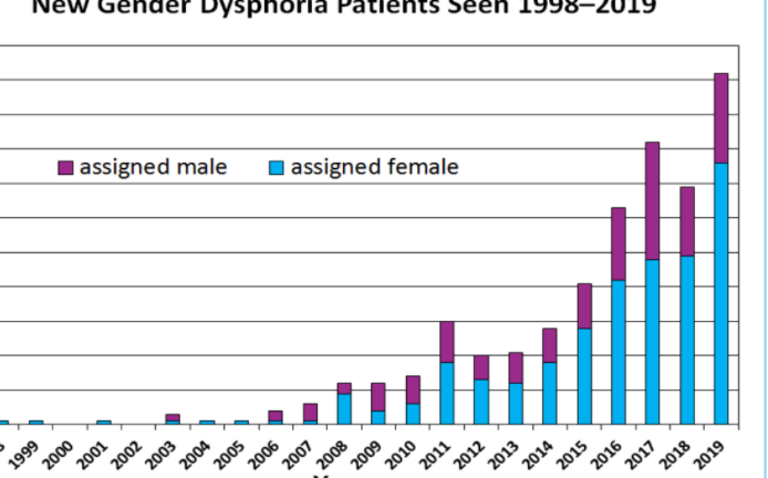 """10x growth in referrals to gender clinics in Canada and our """"consent"""" based model"""